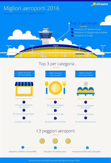 migliori_aereoporti_anno